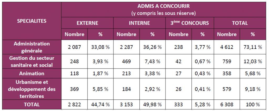 nombre de candidats admis à concourir en 2016 au concours d'attaché territorial à Rennes