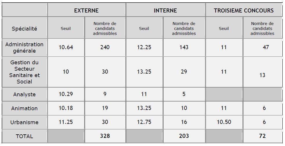 seuil d'admissibilité concours d'attaché à Rennes en 2014