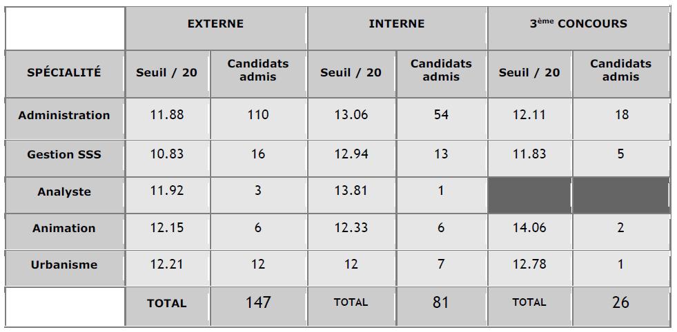 seuil d'admission concours d'attaché à Rennes en 2014