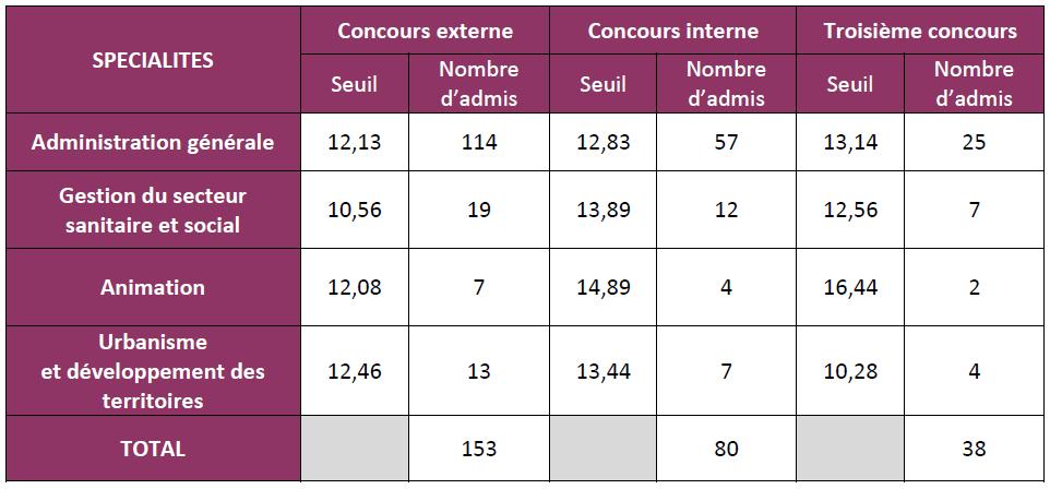 seuil d'admission concours d'attaché à Rennes en 2016