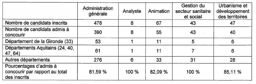 nombre de candidats admis à concourir au 3ième concours d'attaché à Bordeaux en 2014