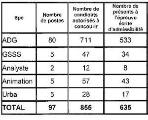 tableau nombre de postes ouverts et candidats admis à concourir pour le 3ème concours d'attaché à Paris en 2014