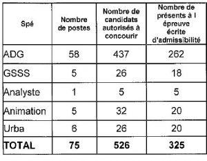 tableau nombre de postes ouverts et candidats admis à concourir pour le 3ème concours d'attaché à Paris en 2016