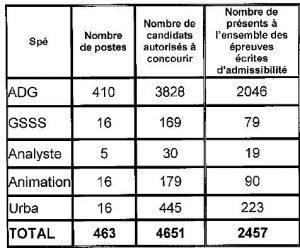 tableau nombre de postes ouverts et candidats admis à concourir pour le concours externe d'attaché à Paris en 2014