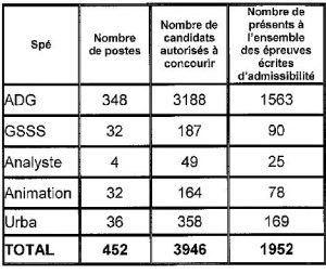 tableau nombre de postes ouverts et candidats admis à concourir pour le concours externe d'attaché à Paris en 2016