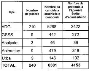tableau nombre de postes ouverts et candidats admis à concourir pour le concours interne d'attaché à Paris en 2014