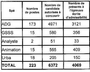 tableau nombre de postes ouverts et candidats admis à concourir pour le concours interne d'attaché à Paris en 2016