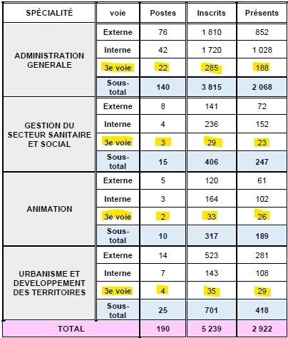 statistiques pour le nombre de postes ouverts et de candidats admis à concourir pour le 3ème concours d'attaché territorial à Lyon en 2014
