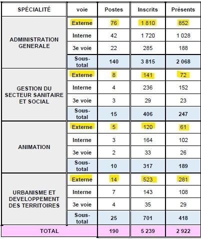 statistiques pour le nombre de postes ouverts et de candidats admis à concourir pour le concours externe d'attaché territorial à Lyon en 2014