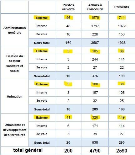 statistiques pour le nombre de postes ouverts et de candidats admis à concourir pour le concours externe d'attaché territorial à Lyon en 2016