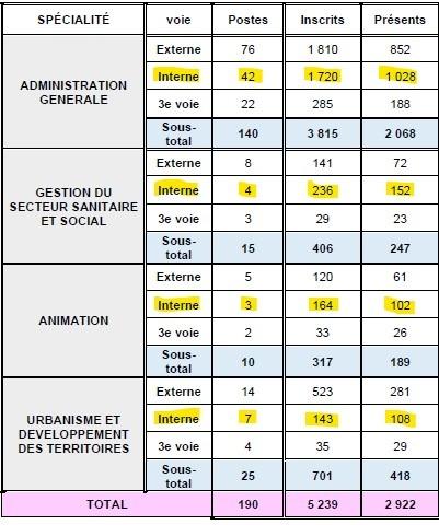 statistiques pour le nombre de postes ouverts et de candidats admis à concourir pour le concours interne d'attaché territorial à Lyon en 2014