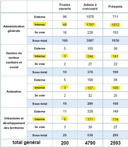 statistiques pour le nombre de postes ouverts et de candidats admis à concourir pour le concours interne d'attaché territorial à Lyon en 2016