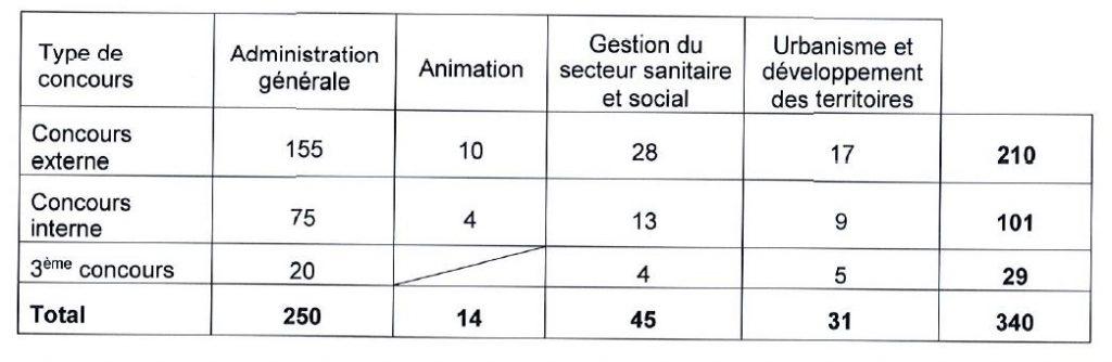 postes ouverts à Bordeaux pour le concours d'attaché en 2016