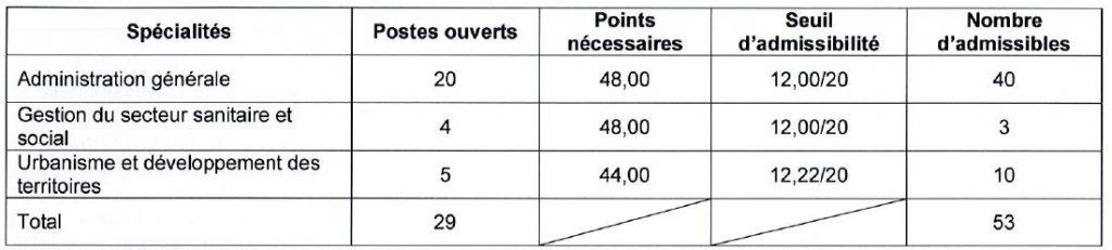 seuil d'admissibilité 3ième concours attaché à Bordeaux en 2016