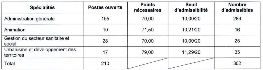 seuil d'admissibilité concours externe d'attaché à Bordeaux en 2016