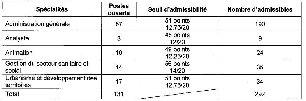 seuil d'admissibilité concours interne d'attaché à Bordeaux en 2014