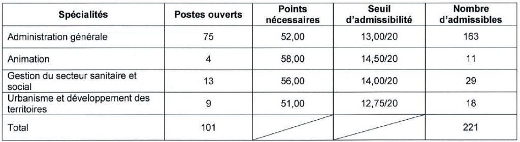 seuil d'admissibilité concours interne d'attaché à Bordeaux en 2016