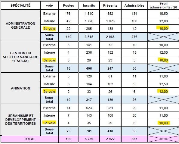 statistiques pour le seuil d'admissibilité pour le 3ème concours d'attaché territorial à Lyon en 2014