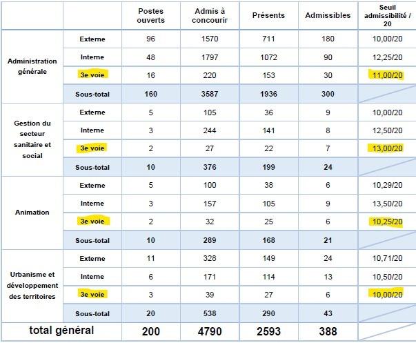 statistiques pour le seuil d'admissibilité pour le 3ème concours d'attaché territorial à Lyon en 2016