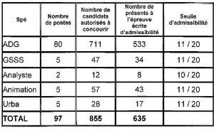 tableau seuil d'admissibilité pour le 3ième concours d'attaché à Paris en 2014