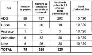 tableau seuil d'admissibilité pour le 3ième concours d'attaché à Paris en 2016