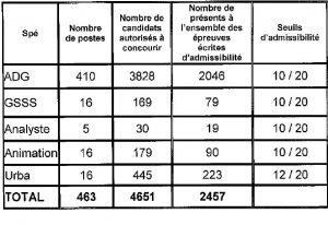 tableau seuil d'admissibilité pour le concours externe d'attaché à Paris en 2014