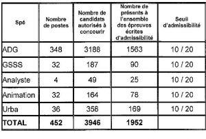 tableau seuil d'admissibilité pour le concours externe d'attaché à Paris en 2016