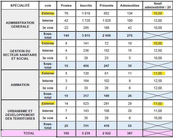 statistiques pour le seuil d'admissibilité pour le concours externe d'attaché territorial à Lyon en 2014