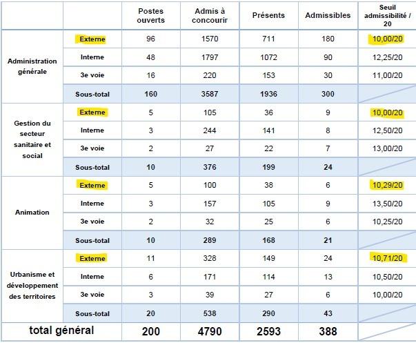 statistiques pour le seuil d'admissibilité pour le concours externe d'attaché territorial à Lyon en 2016