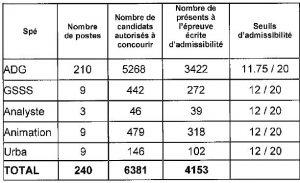 tableau seuil d'admissibilité pour le concours interne d'attaché à Paris en 2014