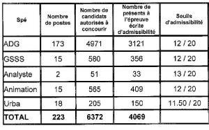 tableau seuil d'admissibilité pour le concours interne d'attaché à Paris en 2016