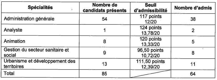 seuil d'admission 3ième concours attaché à Bordeaux en 2014
