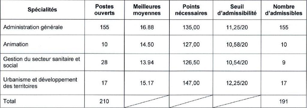 seuil d'admission concours externe d'attaché à Bordeaux en 2016