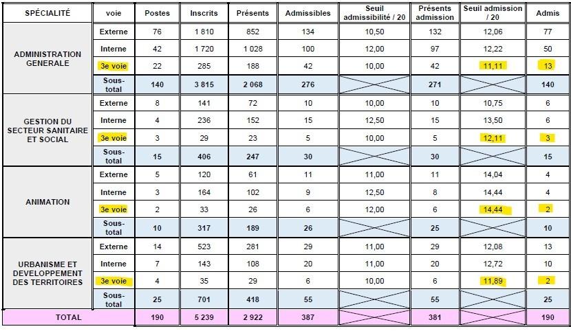 statistiques pour le seuil d'admission pour le 3ème concours d'attaché territorial à Lyon en 2014