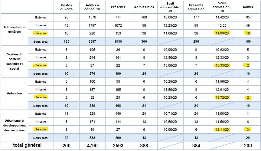 statistiques pour le seuil d'admission pour le 3ème concours d'attaché territorial à Lyon en 2016