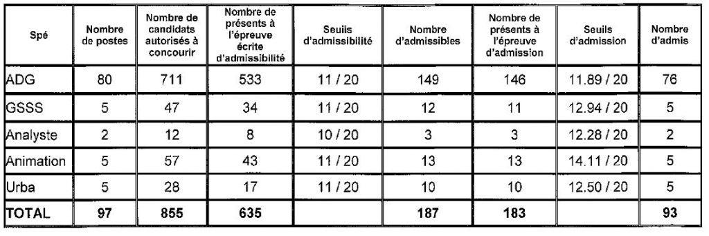 tableau seuil d'admission pour le 3ième concours d'attaché à Paris en 2014