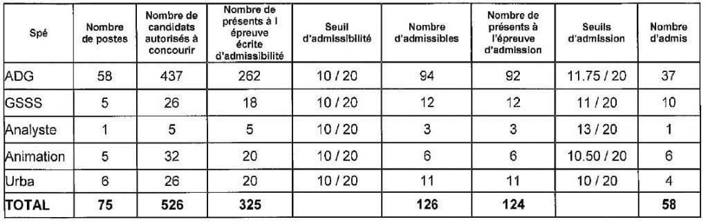 tableau seuil d'admission pour le 3ième concours d'attaché à Paris en 2016