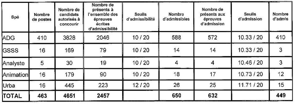 tableau seuil d'admission pour le concours externe d'attaché à Paris en 2014
