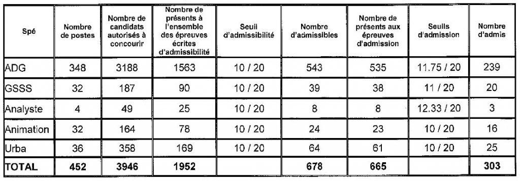 tableau seuil d'admission pour le concours externe d'attaché à Paris en 2016