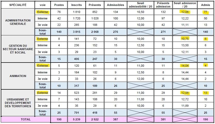 statistiques pour le seuil d'admission pour le concours externe d'attaché territorial à Lyon en 2014