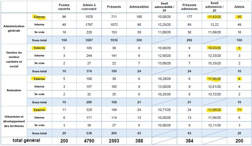 statistiques pour le seuil d'admission pour le concours externe d'attaché territorial à Lyon en 2016