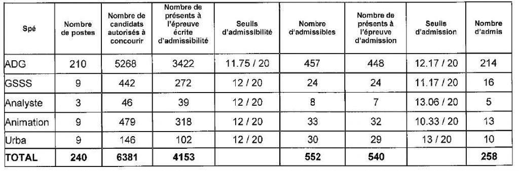 tableau seuil d'admission pour le concours interne d'attaché à Paris en 2014