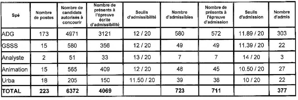 tableau seuil d'admission pour le concours interne d'attaché à Paris en 2016