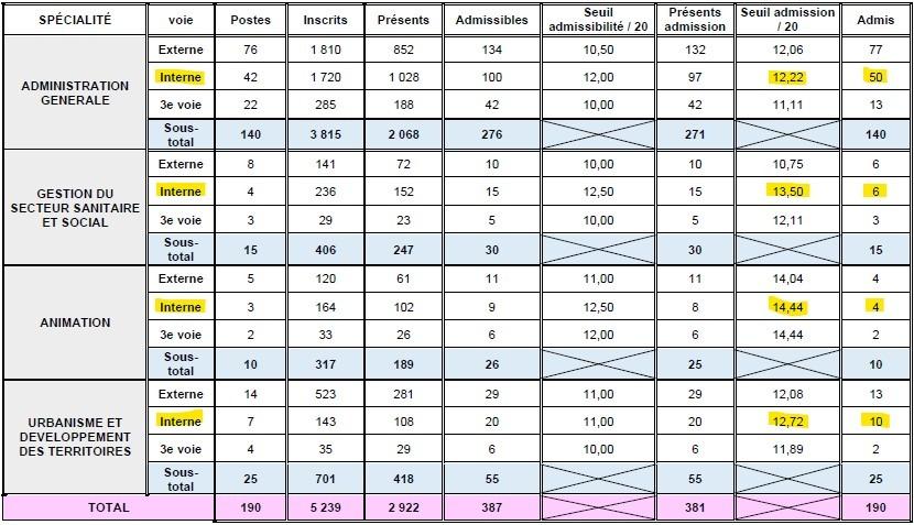statistiques pour le seuil d'admission pour le concours interne d'attaché territorial à Lyon en 2014